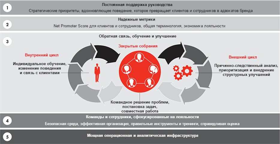 Структура Net Promoter Sysytem