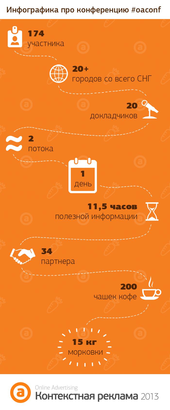 Инфографика Oaconf