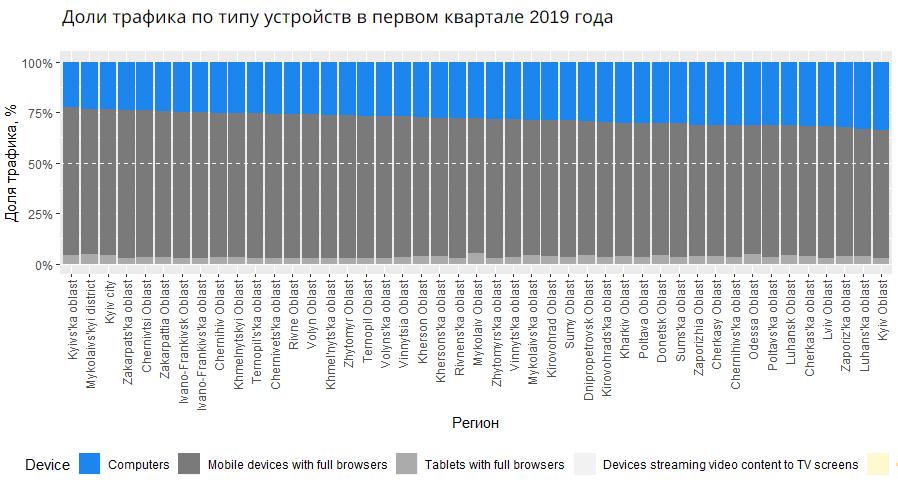 Объём трафика в Google Ads по типам устройств исследование по стоимости клика первый квартал 2019 Украина