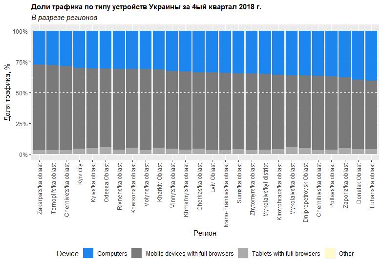 Объём трафика в Google Ads по типам устройств в Украине за четвертый квартал 2018 года