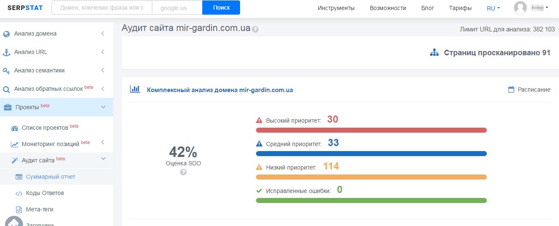 Облачный инструмент «Аудит сайта» позволяет мгновенно провести глубокий анализ всех страниц сайта по множеству факторов ранжирования
