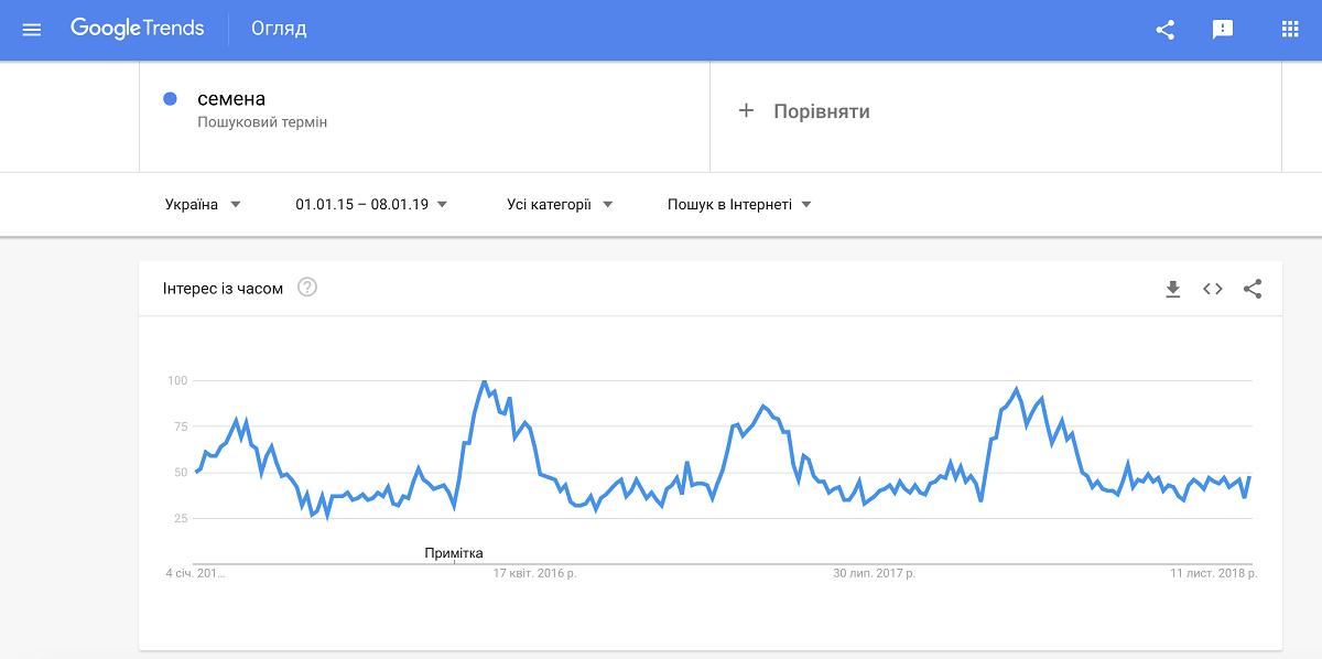 Обзор Google Trends для ведения контекстной рекламы