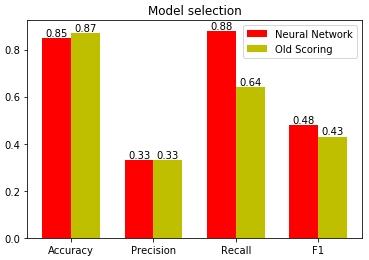 Оценка качества моделей на основе разных статистических метрик