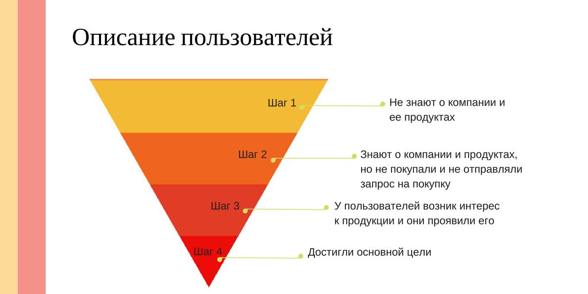 Описание пользователей