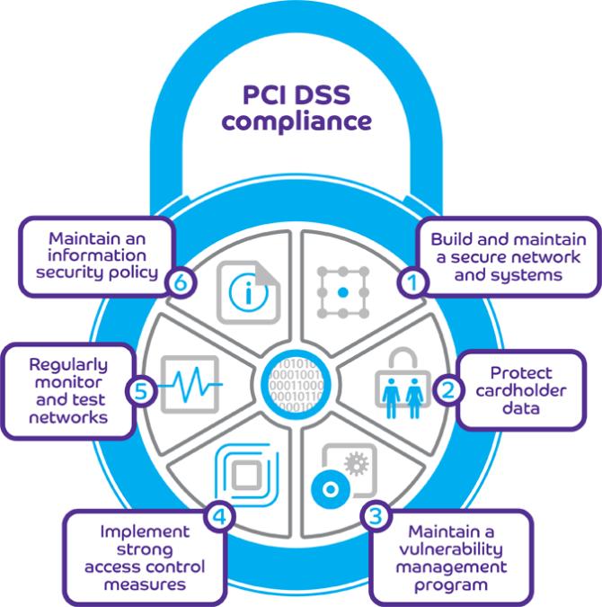 Как принимать оплату на сайте по стандарту PCI DSS