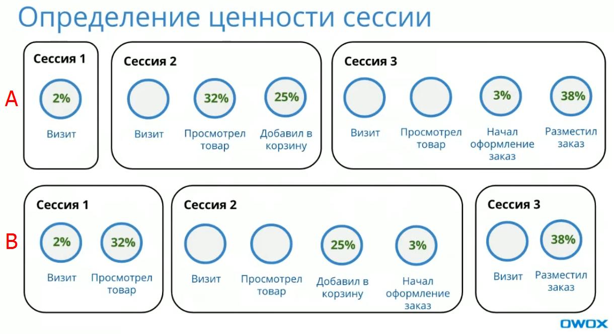 Определение ценности сессии