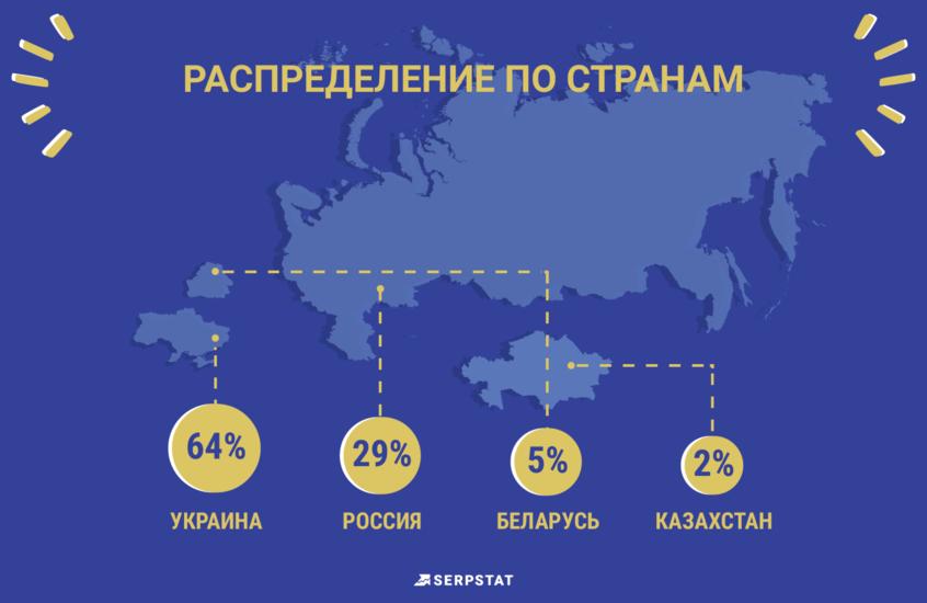 Опрос рейтинга зарплат Serpstat как влияет город на зарплату