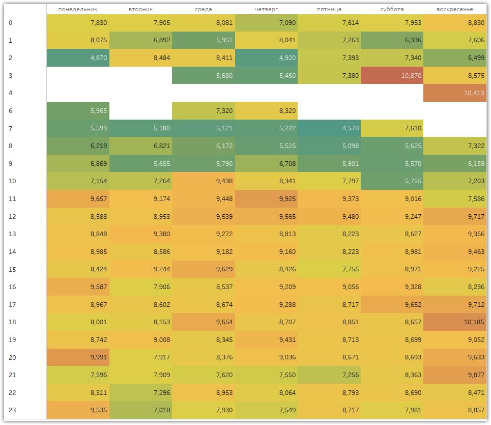 Ориентировочные данные CTR по десктоп-аудитории