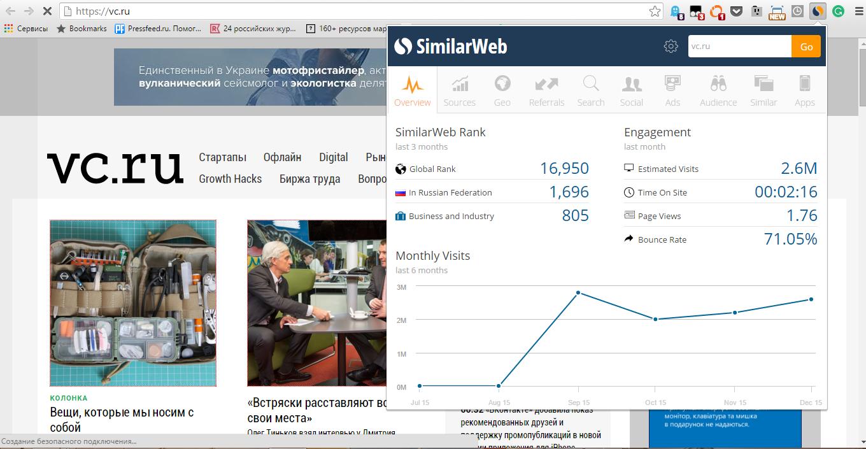 ориентировочный трафик по SimilarWeb