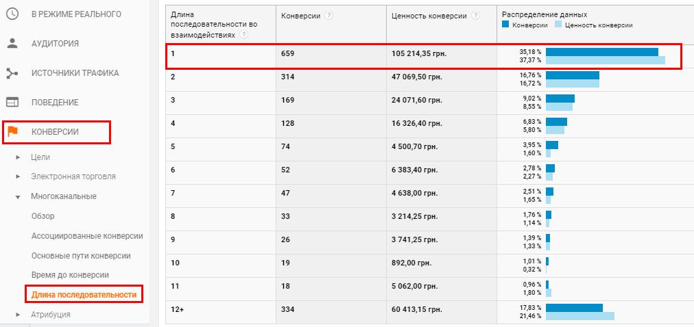 Отчет «Конверсии» — «Многоканальные» — «Длина последовательности»