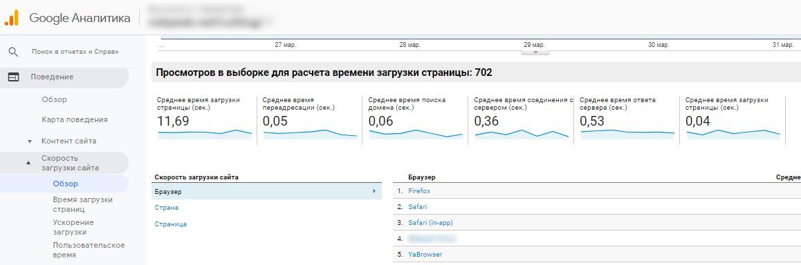 Отчет о скорости загрузки страниц