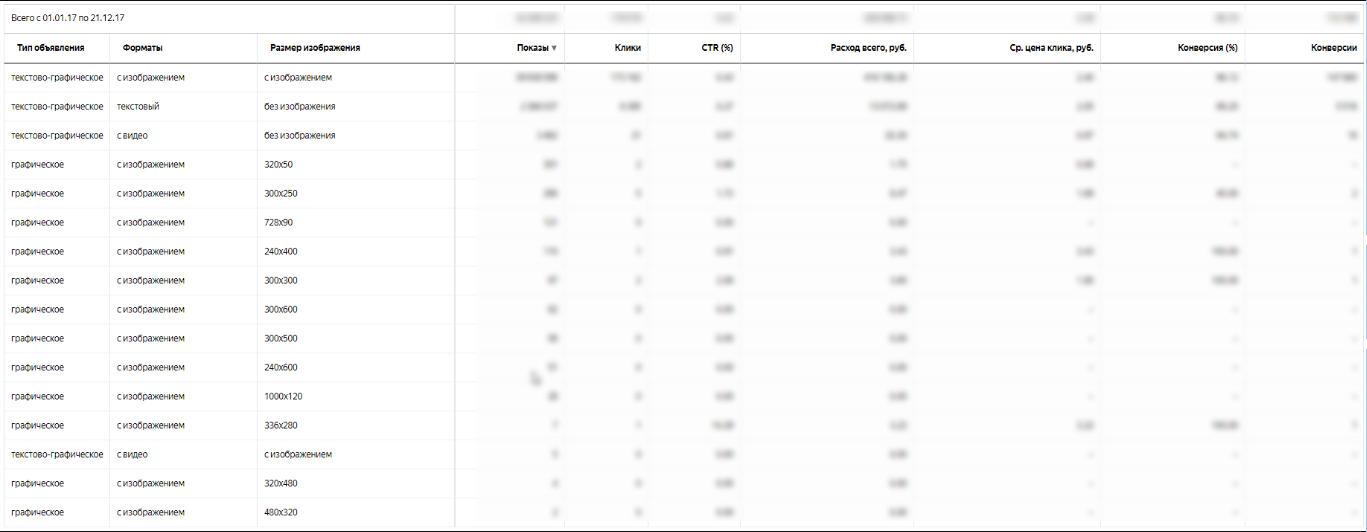 Отчет по эффективности форматов объявлений в РСЯ