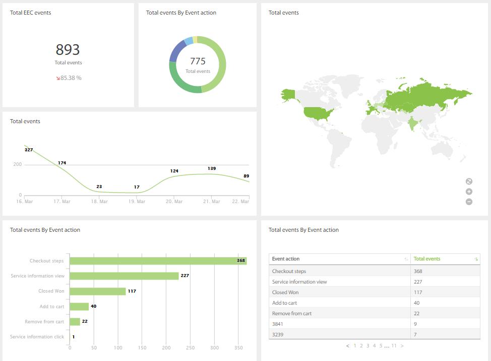 Отчет в DataDeck