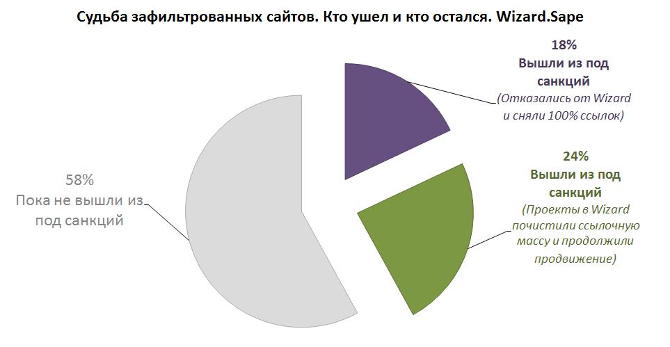 Статистика по «Минусинску» от Wizard.Sape