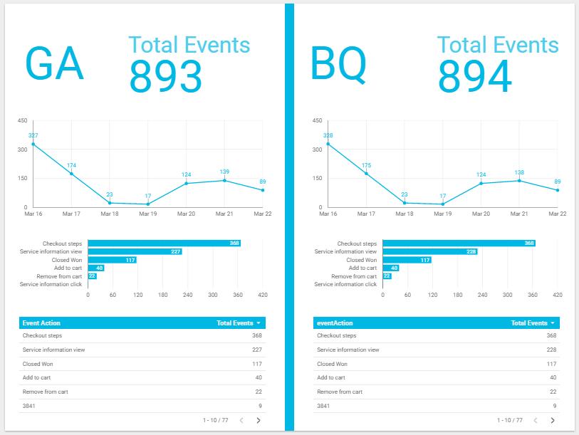 Ответ по событиям в Google Data Studio
