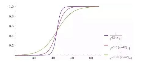 Ожидаемая реакция нейрона на возраст клиента с разной степенью «уверенности» в результате, регулируемой коэффициентом при аргументе
