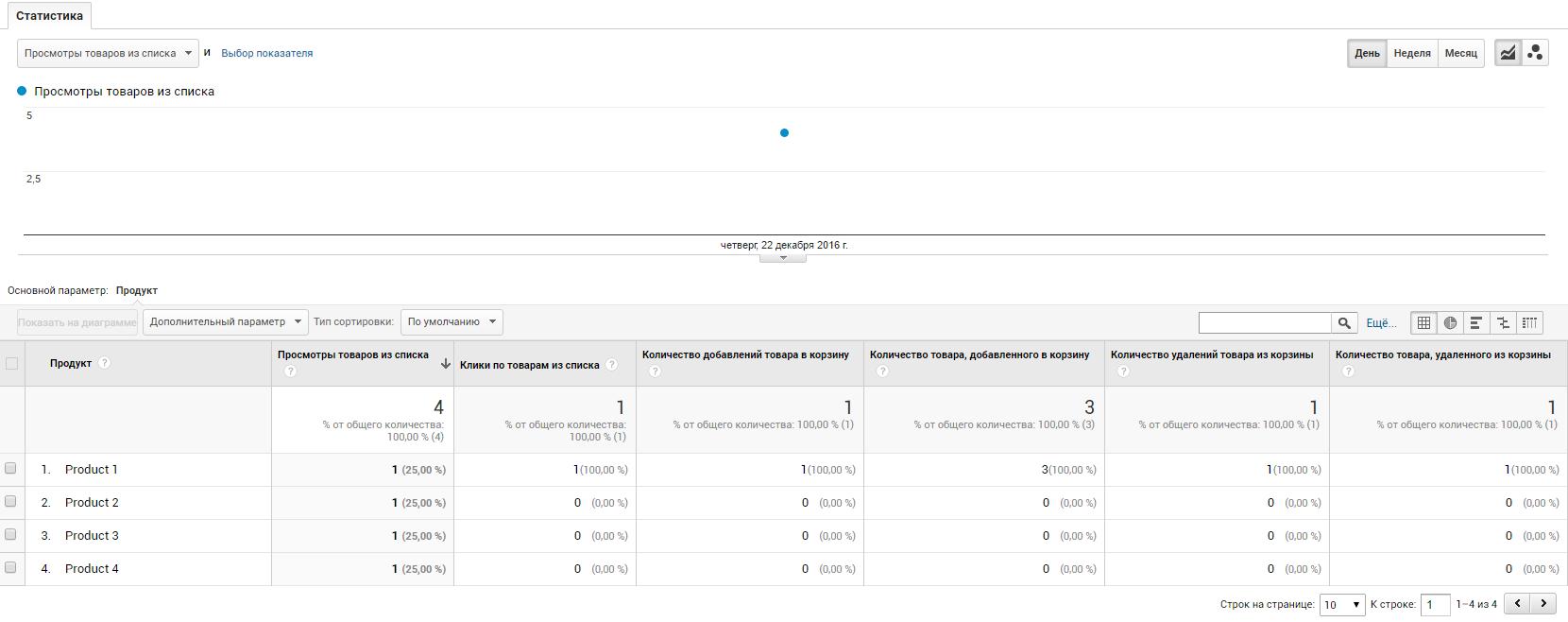 Параметры «Количество товара, добавленного в корзину» и «Количество товара, удаленного из корзины» показывают числа, указанные в переменной quantity соответствующих событий