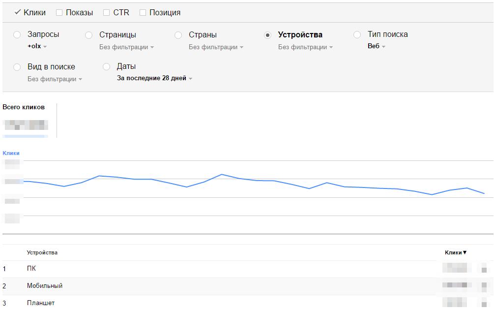 Параметры запроса в Search Analytics