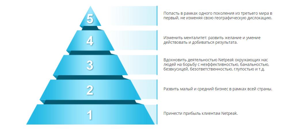Пять уровней миссии Netpeak