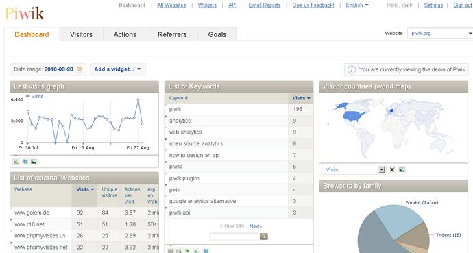 альтернатива Google Analytics