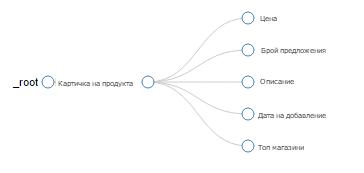 План за обхождане на сайта показва логиката на парсинга