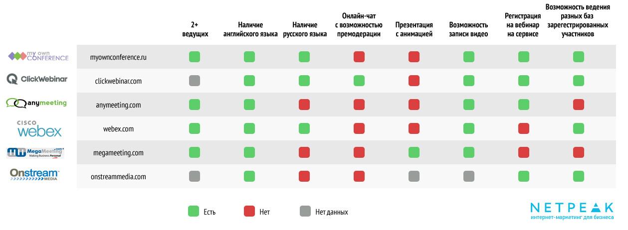 Сравнение самых популярных платформ для вебинаров.