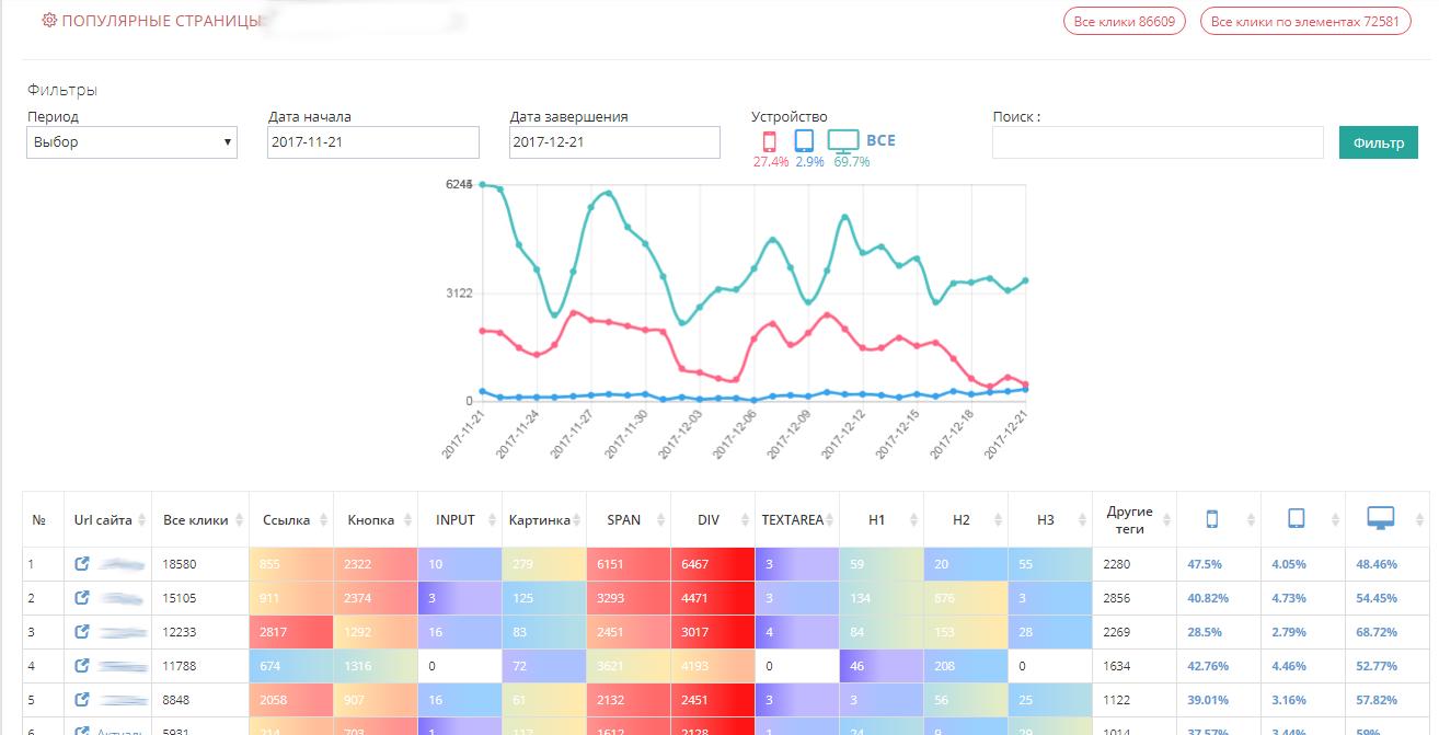 Plerdy позволяет увидеть самые «кликабельные» элементы сайта, а также всплывающие меню и сервисы для заказа обратного звонка