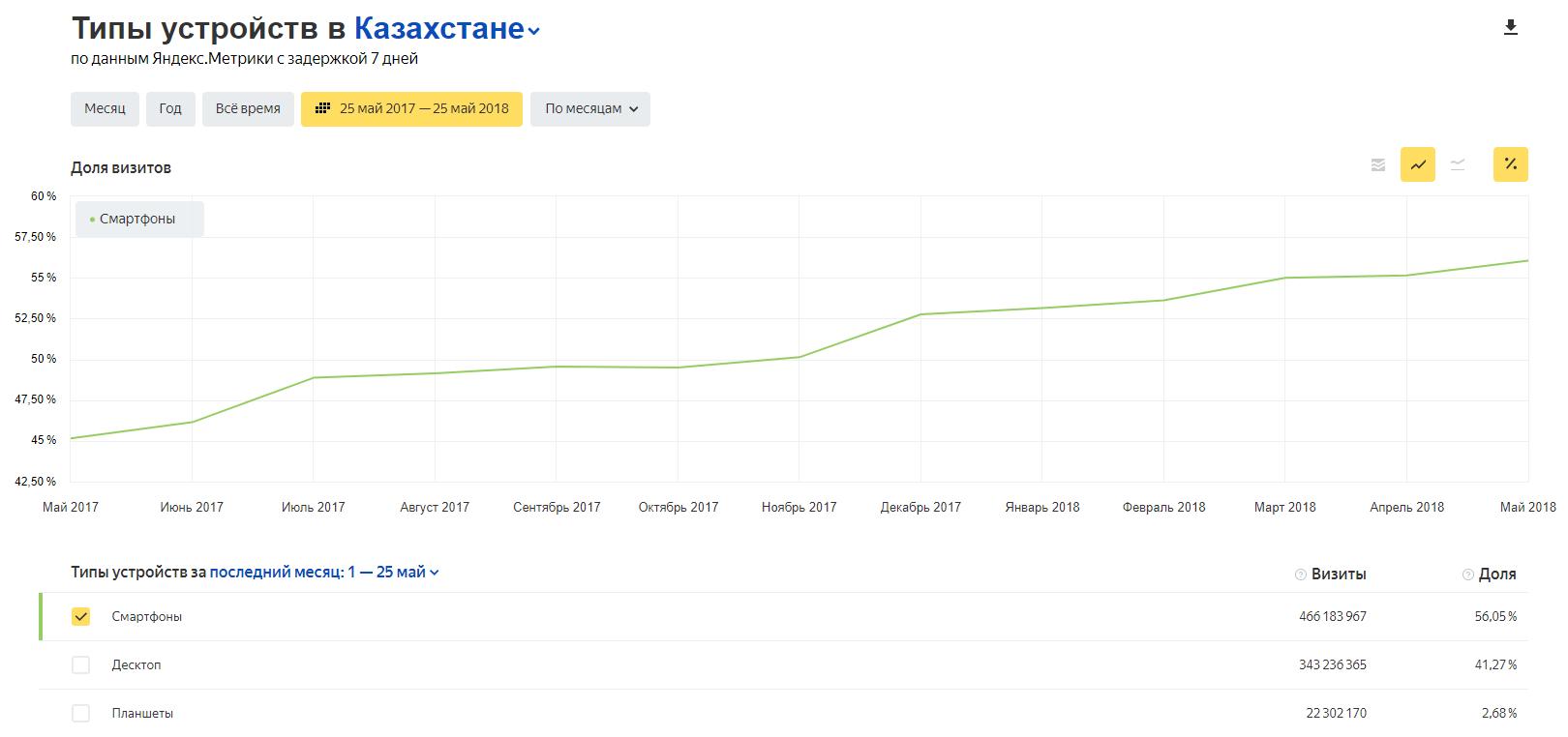 по данным сервиса Яндекс.Радар, доля мобильного трафика в Казнете уже больше десктопного