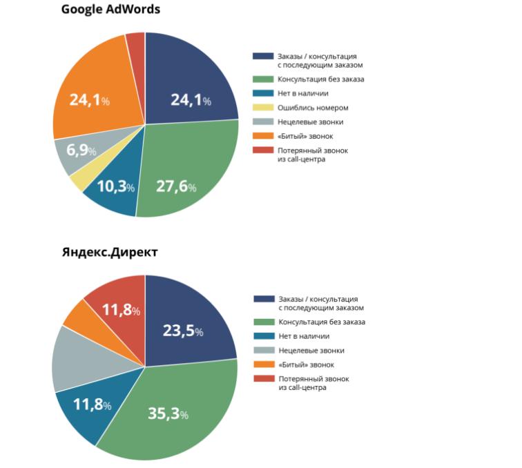 По итогам отслеживания маркетолог сформировал комбинированную статистику по автоматическим и ручным категориям, получив следующую картину