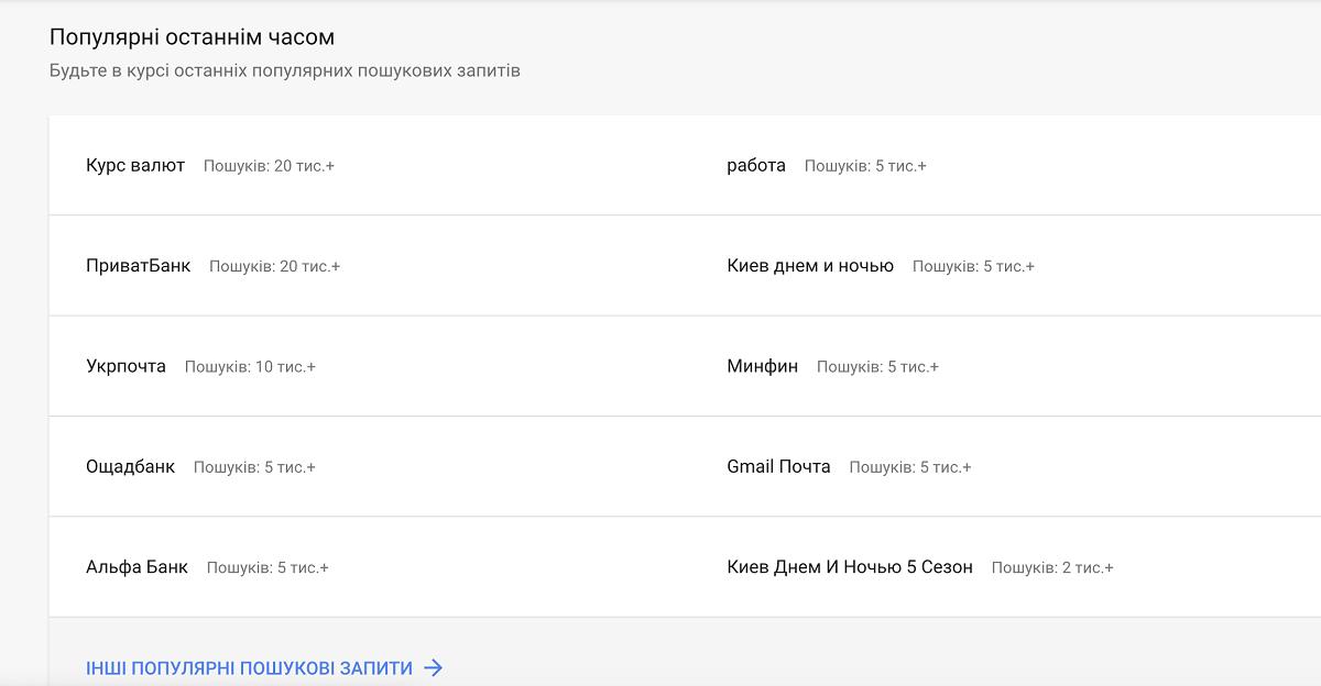 Подготовка к запуску рекламных кампаний по Google Trendi