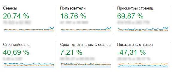 Показатель отказов уменьшился на 47,31% благодаря адаптивной версии сайта