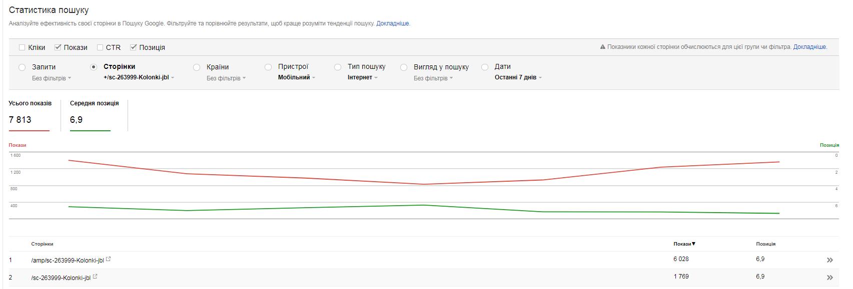 Показов, по данным из Google Search Console, в 3-6 раз больше