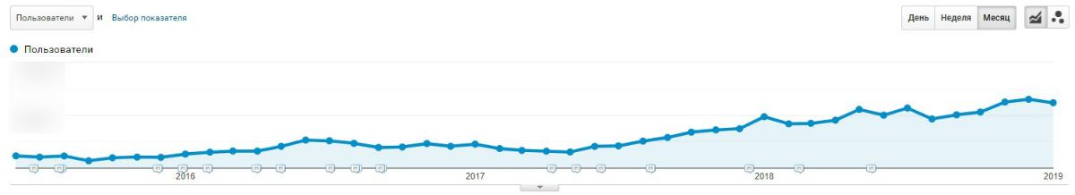 Рост количества уникальных посетителей