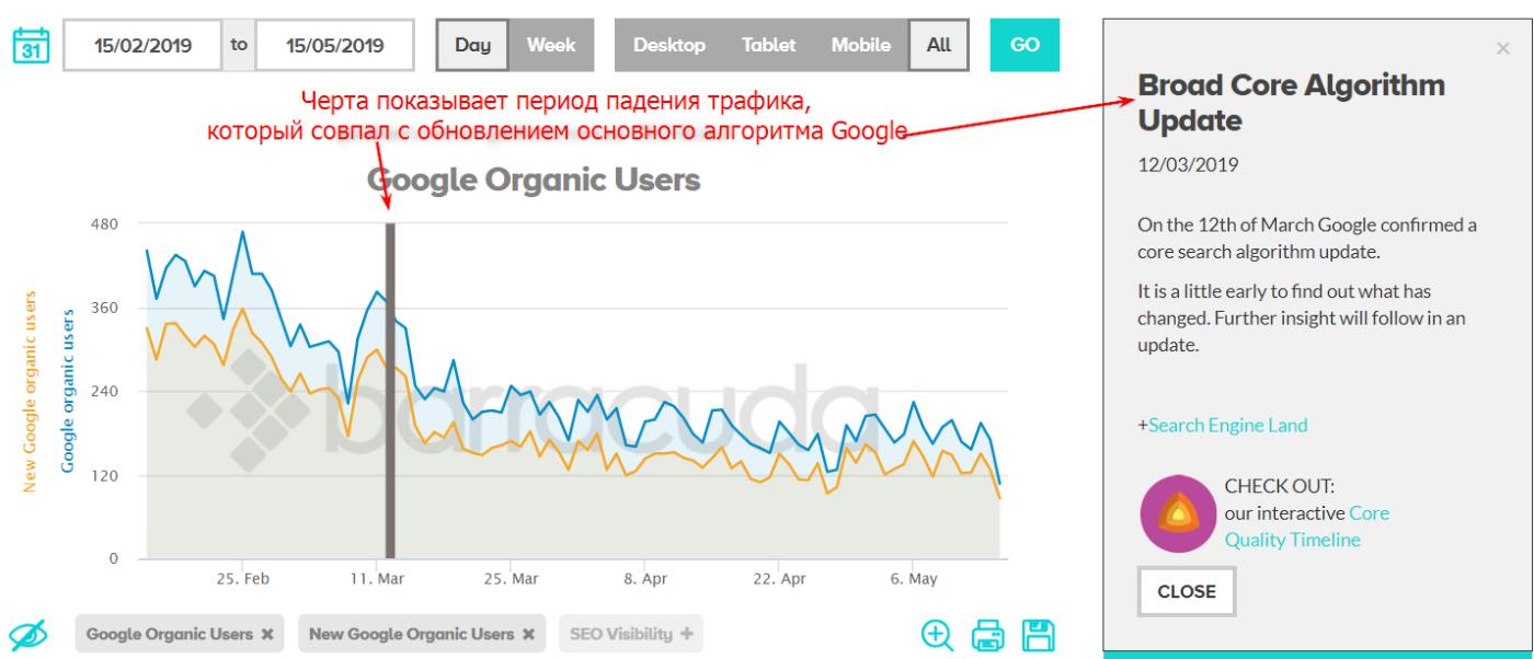 Попал ли сайт под обновление алгоритма в Google