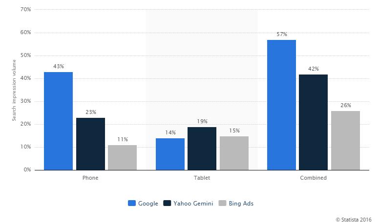популярность между Bing, Google и Yahoo