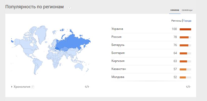 Популярность поискового запроса в разных регионах