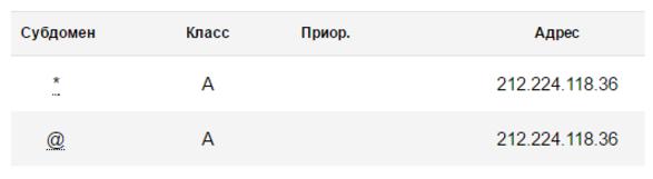 После этого следует прописать IP-адрес в настройках DNS домена