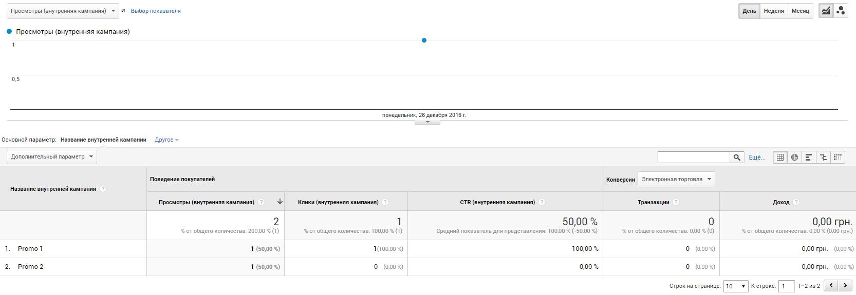 После отправки этих данных в отчете «Маркетинг» — «Внутренняя кампания» изменятся значения показателей «Клики (внутренняя кампания)» и «CTR (внутренняя кампания)»