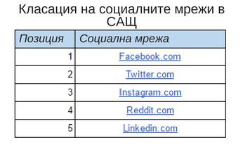 Класация на социалните мрежи в САЩ
