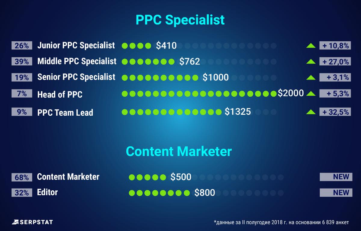 PPC specialist