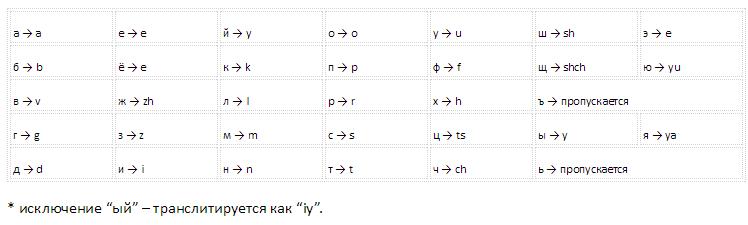 Правила транслитерации для ЧПУ