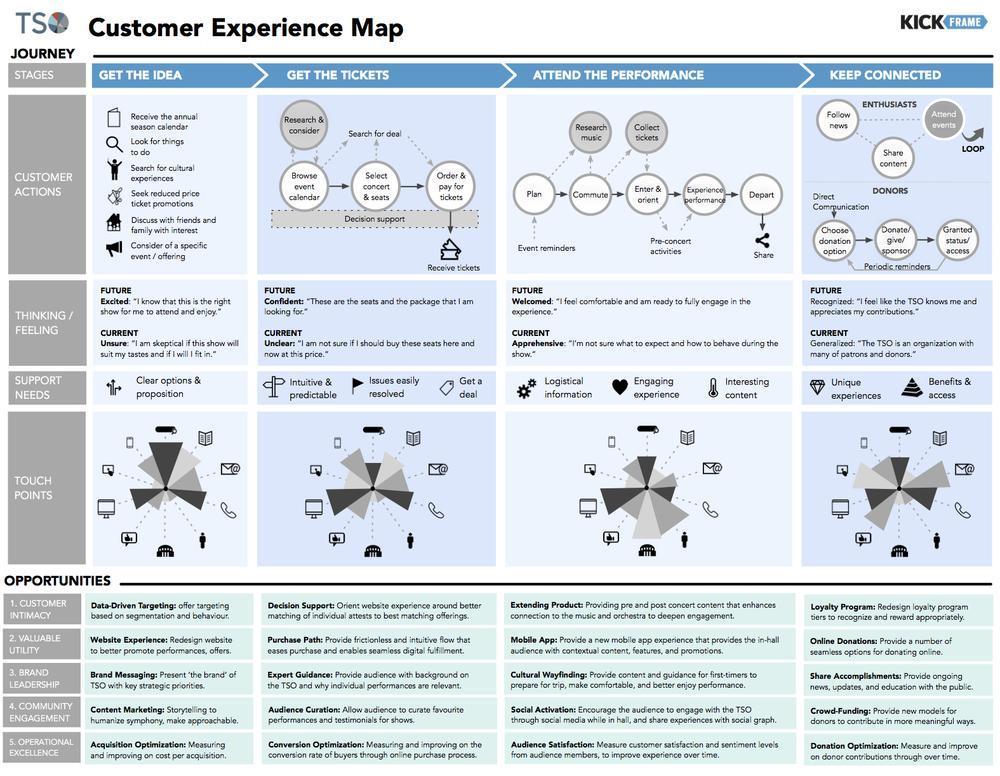 Пример Consumer Journey Map для сервиса покупки билетов