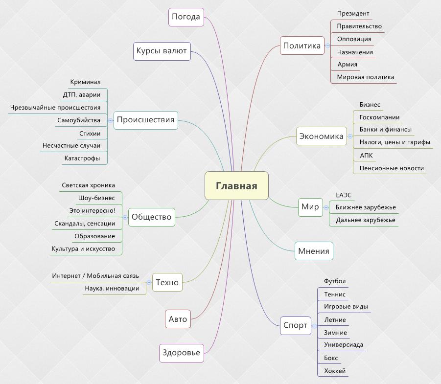 Пример Mindmap Информбюро