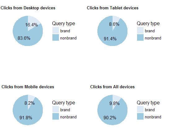 Пример визуализации доли брендовых кликов в R