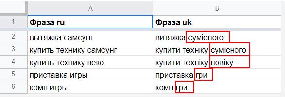примеры некорректного перевода