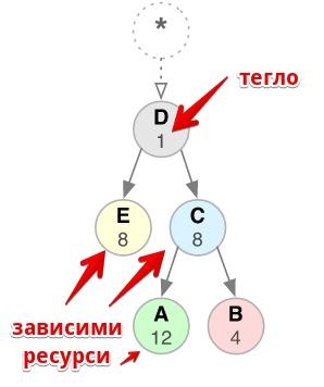дърво на приоритизация