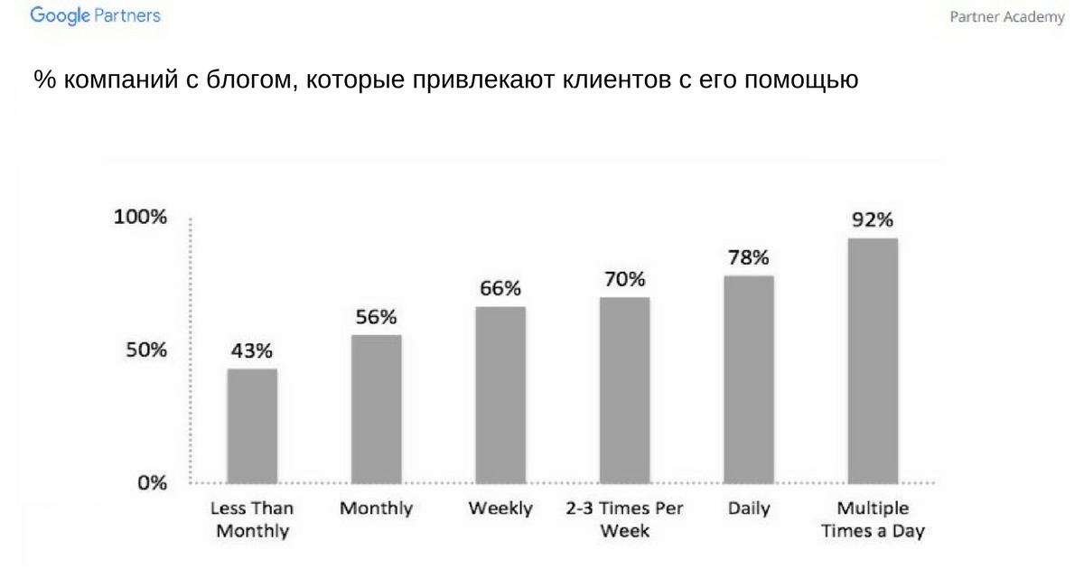 Процент компаний сблогом, которые привлекают клиентов с его помощью