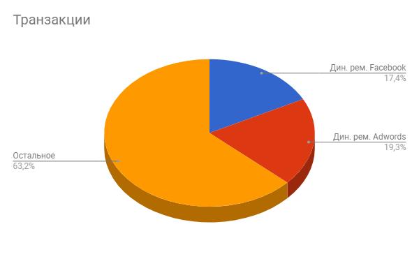 Процент от транзакций из динамического ремаркетинга в соотношении со всеми транзакциями за анализируемый период