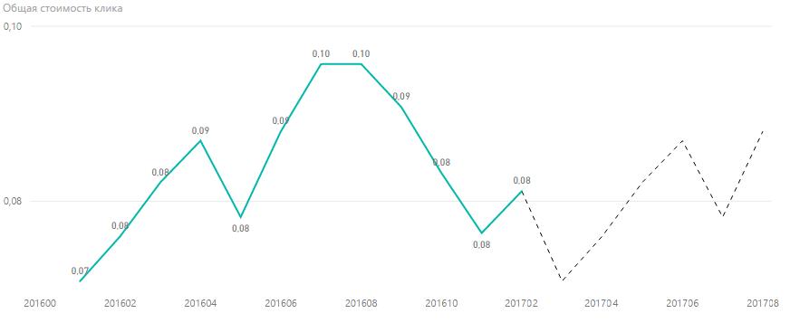 Прогноз стоимости клика для Украины