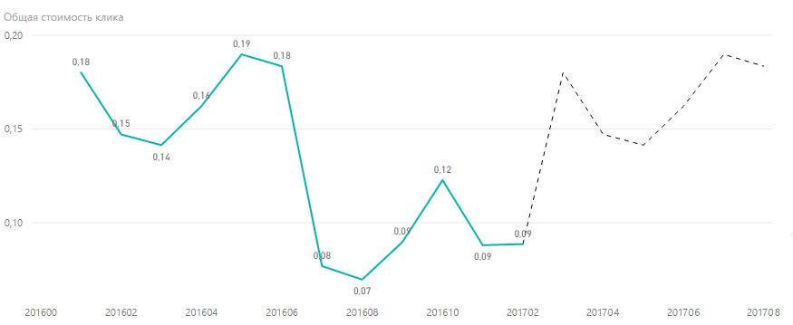 Прогноз стоимости клика в Казахстане